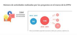 Número de actividades realizadas por los proyectos en el marco de la EPPU