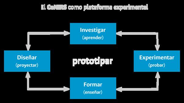 CeNIRS como plataforma experimental