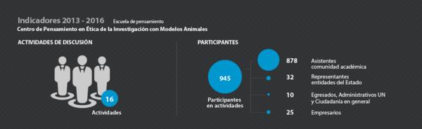 Indicadores CP en Ética de la Investigación con Modelos Animales