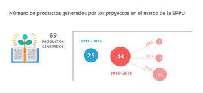 Número de productos generados por los proyectos en el marco de la EPPU
