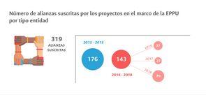 Número de alianzas suscritas por los proyectos en el marco de la EPPU por tipo entidad