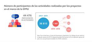 Número de participantes de las actividades realizadas por los proyectos en el marco de la EPPU