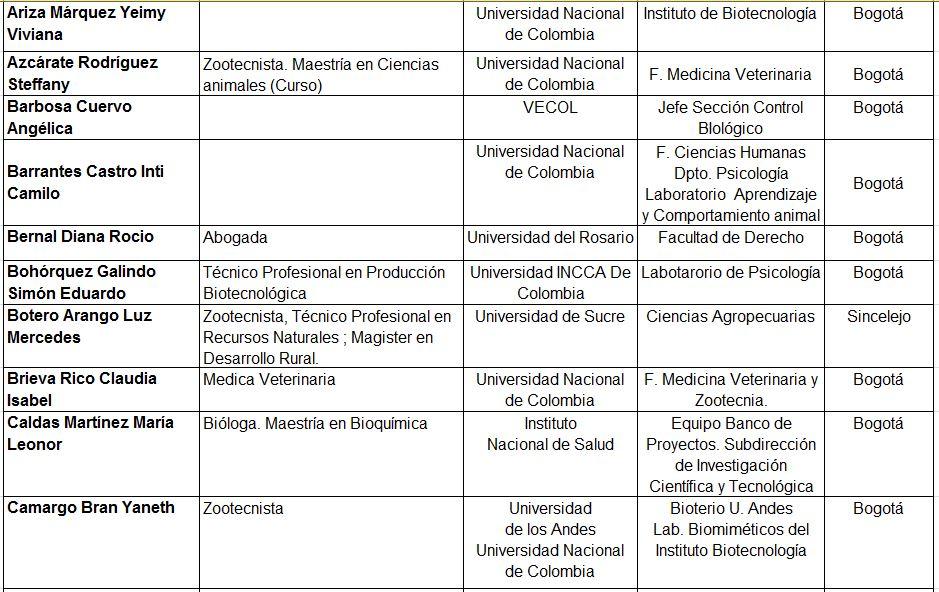 miembros red investigadores investigaciones animales experimentales
