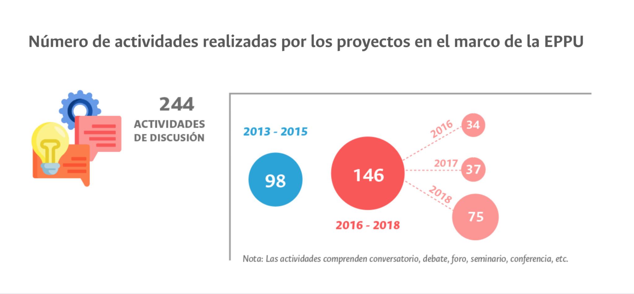 Indicadores 2016-2018