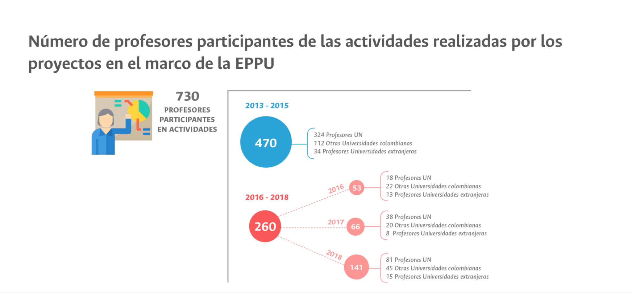 Número de profesores participantes de las actividades realizadas por los proyectos en el marco de la EPPU