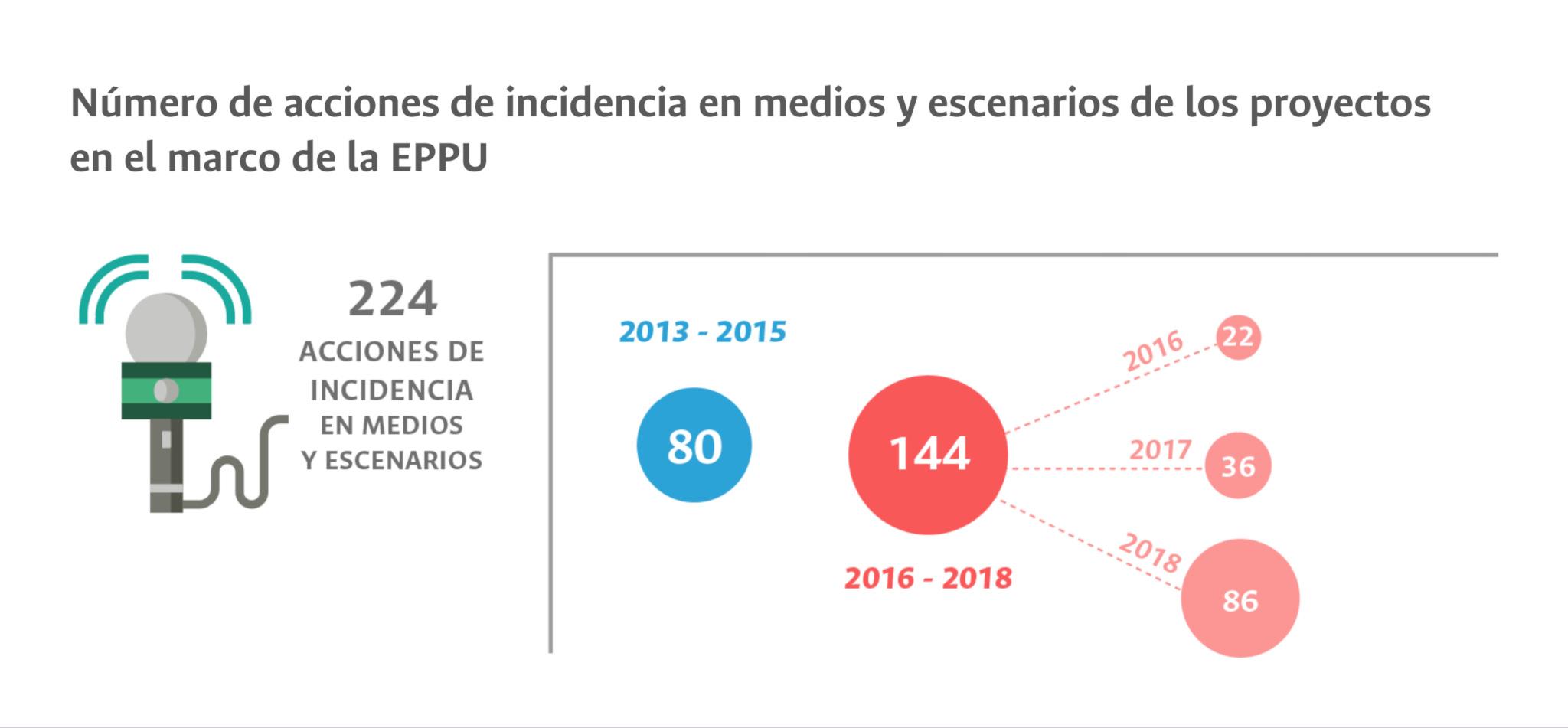 Número de acciones de incidencia en medios y escenarios de los proyectos en el marco de la EPPU