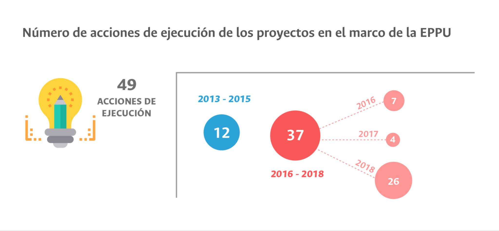 Número de acciones de ejecución de los proyectos en el marco de la EPPU