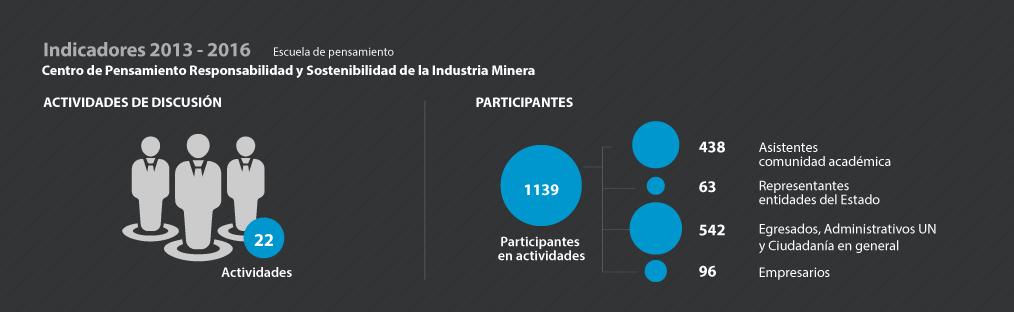 Indicadores CP Responsabilidad y Sostenibilidad de la Industria Minera