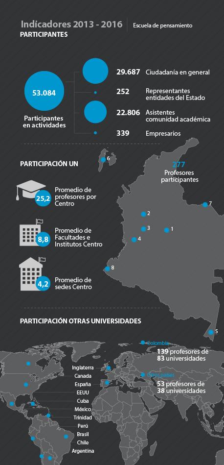 Indicadores 2013 - 2016 Participantes