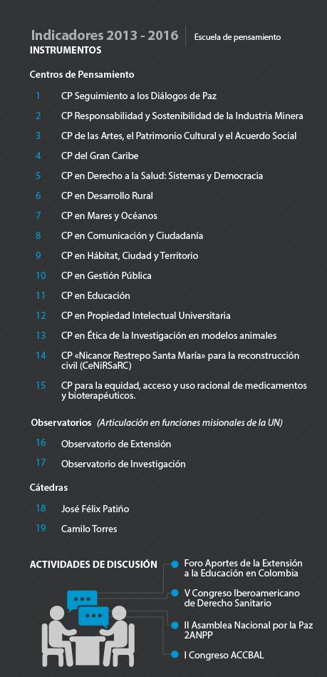 Indicadores 2013 - 2016 Instrumentos CP