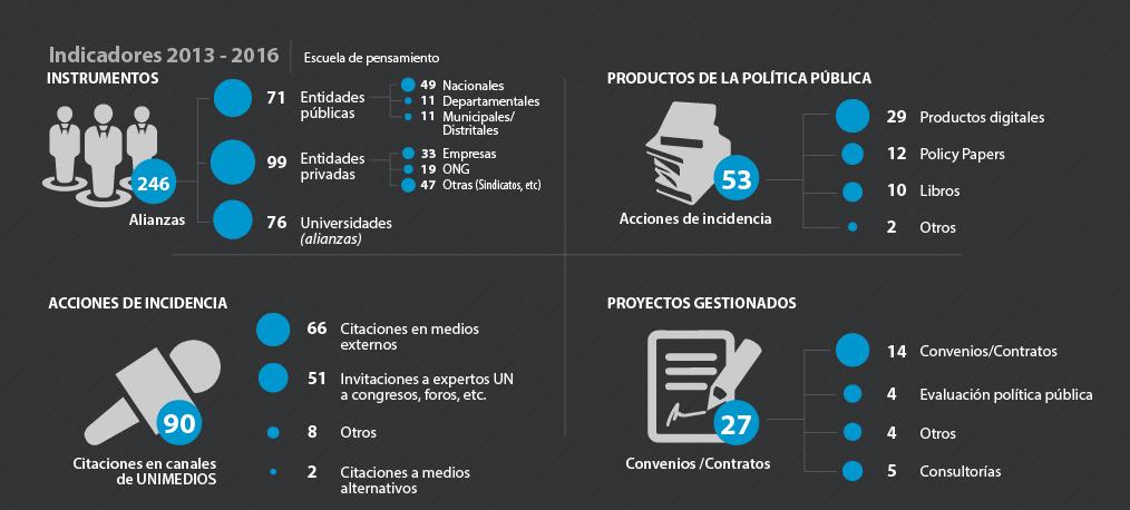 Indicadores 2013 - 2016